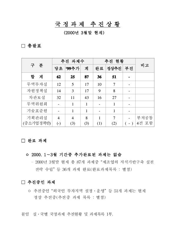 산자부 - 국정과제 추진상황 (2000년 3월말)