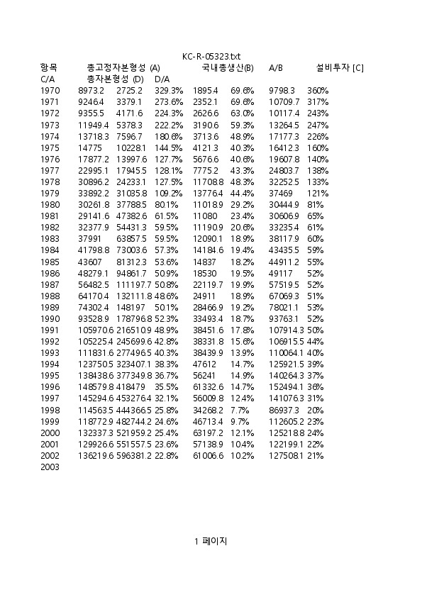 GDP대비 총고정자본형성