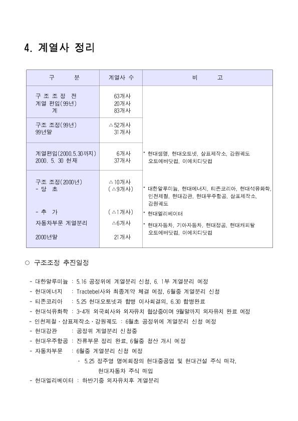 현대경영개선계획 참고자료 - 4 구조조정추진현황 (2000.7.3)