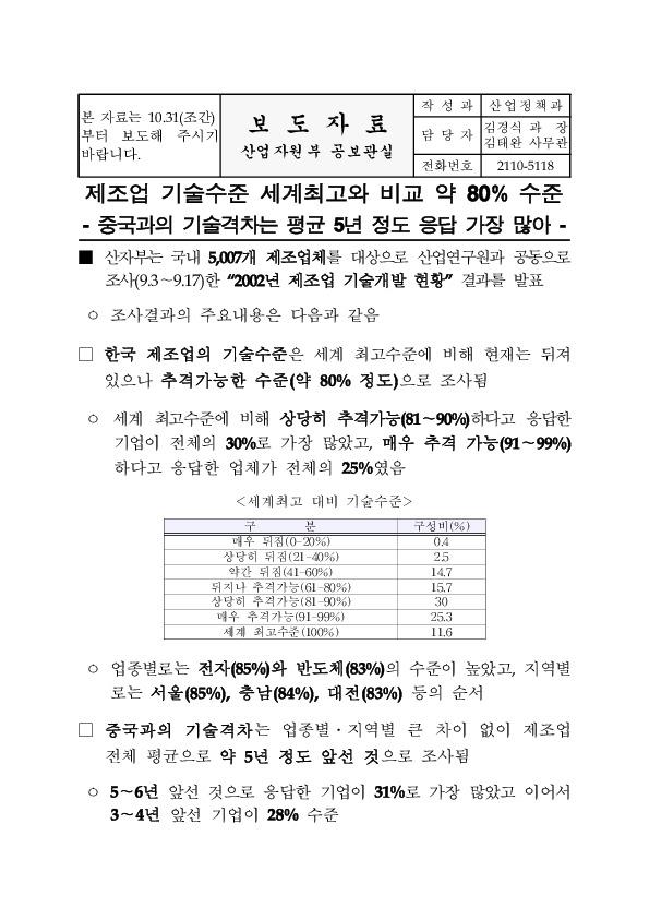 산자부 - 제조업 기술수준 세계최고와 비교 약 80_ 수준 (2002.10.30)
