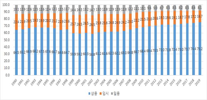 남성 경제활동참가율 변화 추이(단위: %)