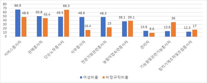 2018년 직종 대분류별 여성 노동자와 비정규직 비율(단위: %)
