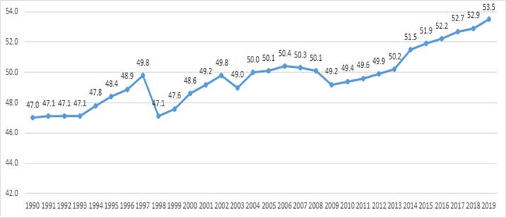 여성 경제활동참가율 변화 추이(단위: %)