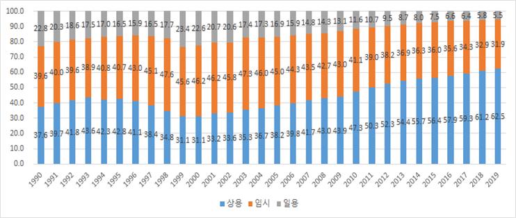 여성 상용, 임시, 일용 노동자 비중 변화 추이(단위: %)