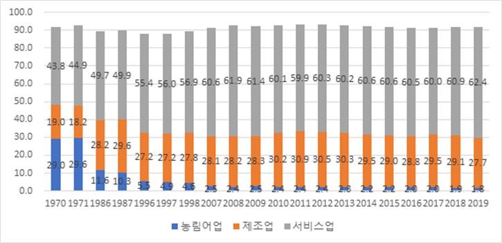 농림어업, 제조업, 서비스업 GDP 비중 변화(단위: %)