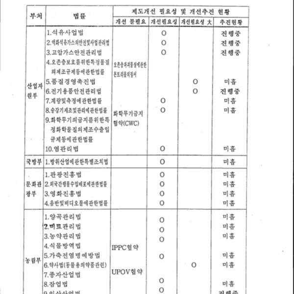 부처별/법령별 수입증명절차개선추진현황