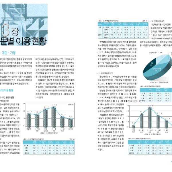 정보통신부 한국 인터넷 백서 2000 - 제2편 제3장 부문별 이용현황
