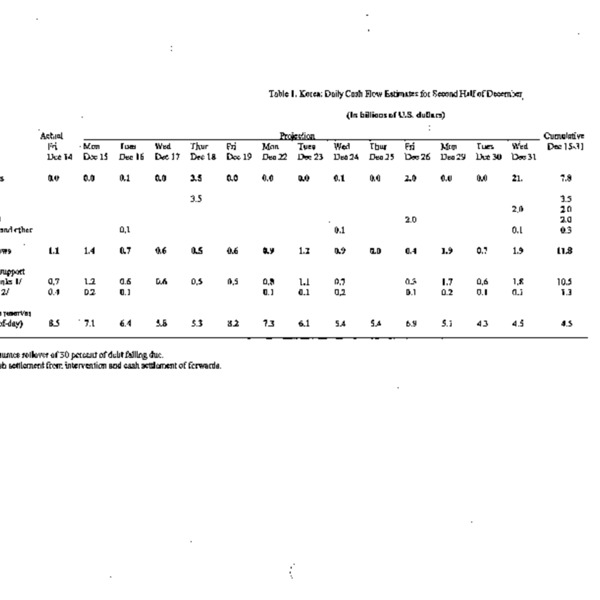 Tables of Cash flows and Short term debt of Korea