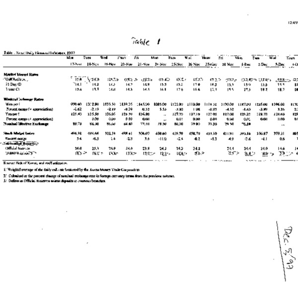 Tables on Financial situation (97.12.04)