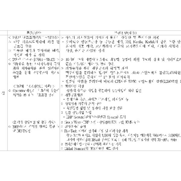전경련 경영혁신사례 발표회 개최 (2000.06.29)